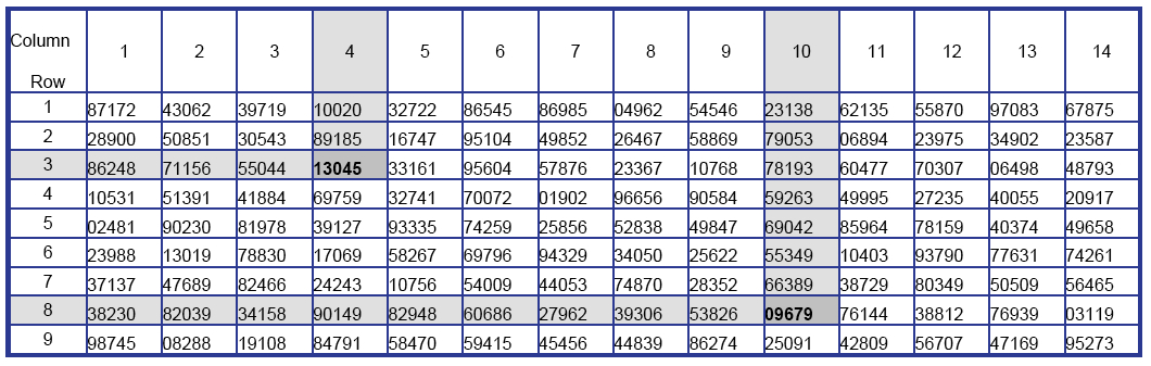 random number table Random number generator generate random integers create a table of random numbers with columns and rows randomly select each value within this range: from to  generate random numbers from a gaussian distribution create a table of random numbers.